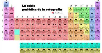 tabla periódica ortográfica