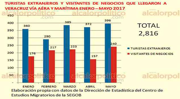 Veracruz no recibe ni el 1% de turistas extranjeros que llegan a México