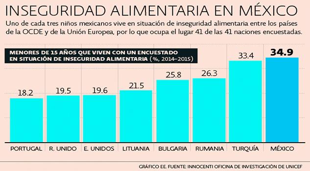 desigualdad niños mexicanos