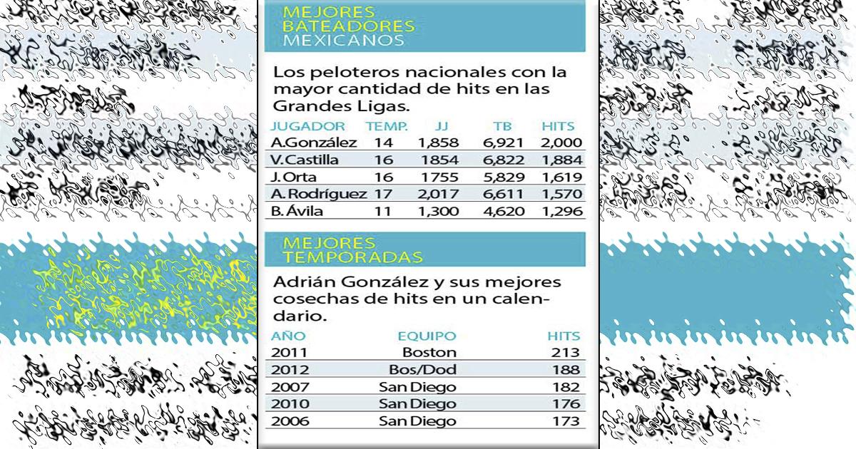 Llega Adrián a dos mil hits en GL