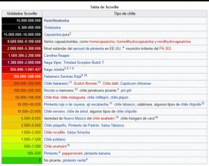 La Escala Scoville para medir el picor de los chiles. Tomado de Wikipedia