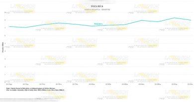 Aumenta Producción Petrolera Poza Rica