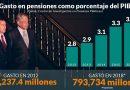 Peña deja una bomba de tiempo en manos de AMLO: las pensiones; el gasto creció 85% de 2012 a 2018