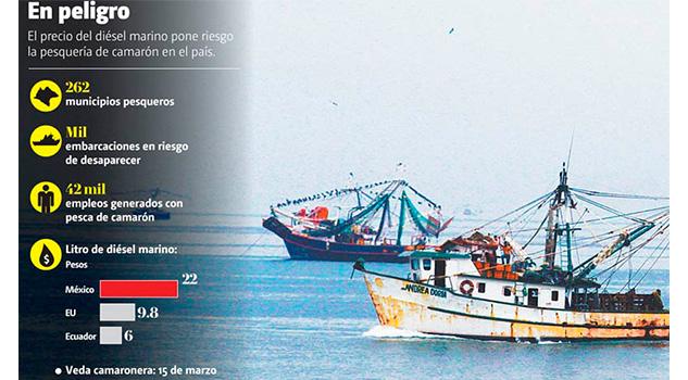 Precio del diésel, a punto de 'hundir' la pesca camaronera