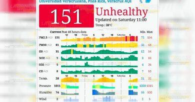 Azota mala calidad del aire, Poza Rica al borde de la contingencia